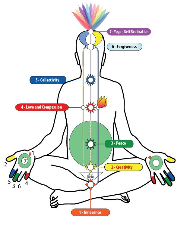 Sahajayoga Meditation In Telangana